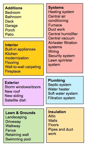 home improvements chart
