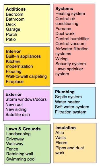 home improvements chart